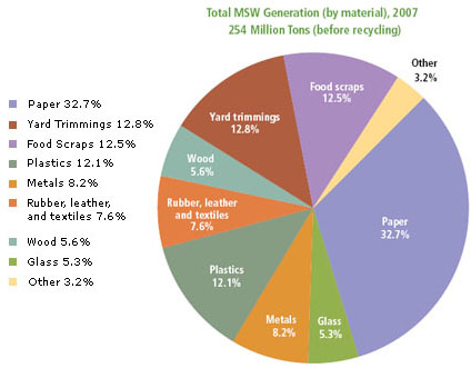 Pie Chart from EPA of Solid Waste Categories
